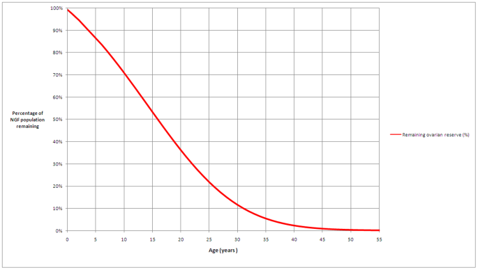 Ovarian Reserve Curve from Conception to Menopause.png