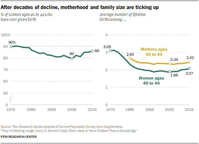 Pew 2018 after decades of decline family size is ticking up
